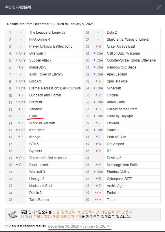 elyon 13 место корея рейтинг игр